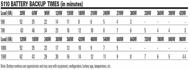 Ups Battery Runtimes E Technologies Inc